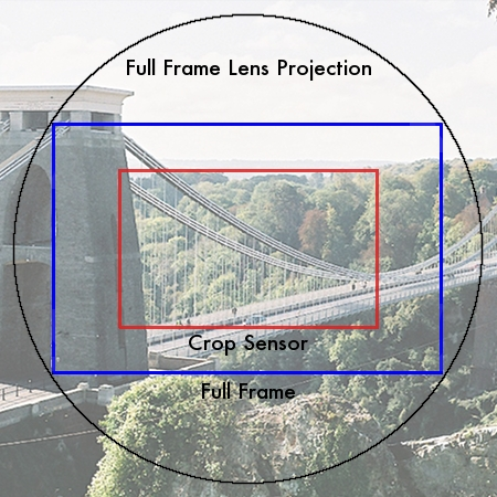 An image showing a bridge to show how a crop factor reduces your depth of field